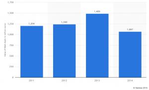 Сливания и Придобивания /СиП/ в България - обем в млн.евро
